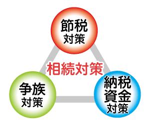 相続対策_日本資産総研名古屋